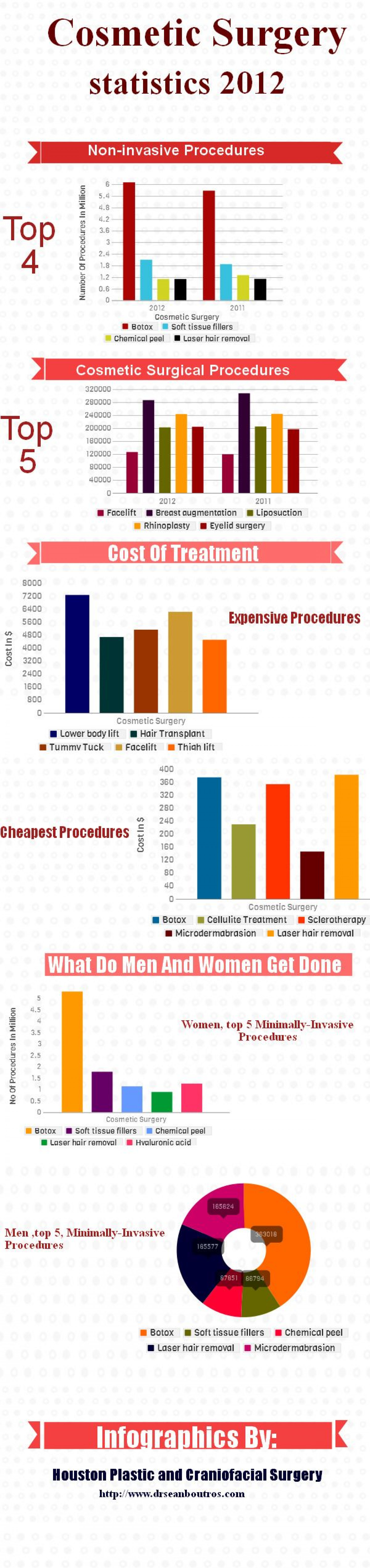Cosmetic Surgery -Statistics 2012 Infographic