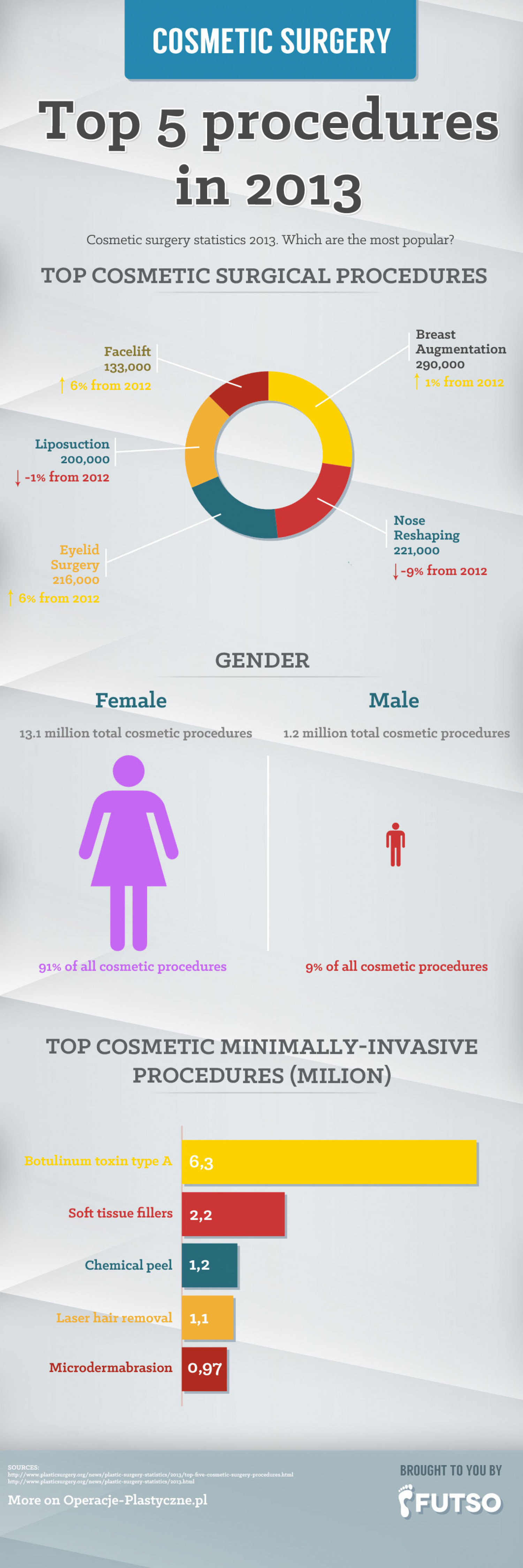 Cosmetic Surgery Top 5 Procedures in 2013 Infographic