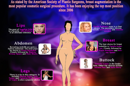 Cosmetic Surgery Vital Figures and Facts Infographic