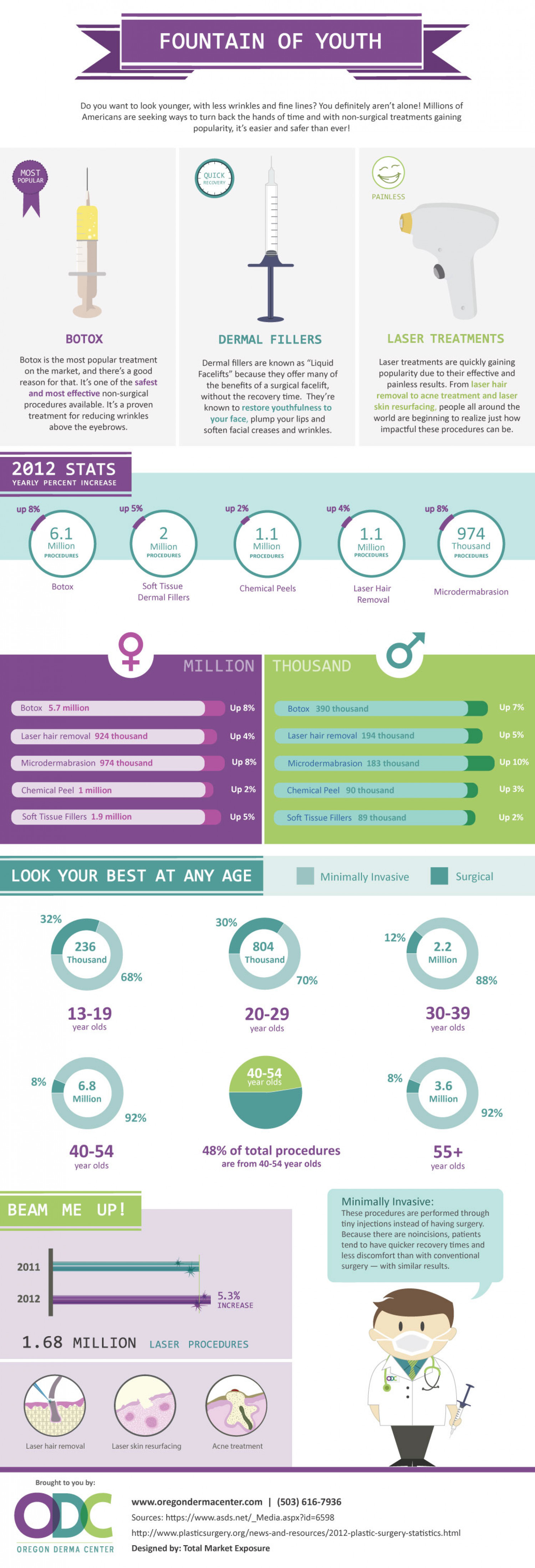 Cosmetic Therapies and Methods Infographic