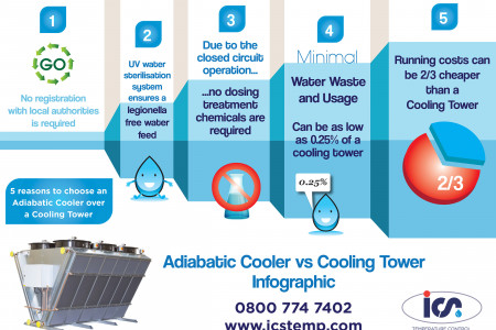 Cost Analysis in Cooler Tower Cheaper Then Infographic
