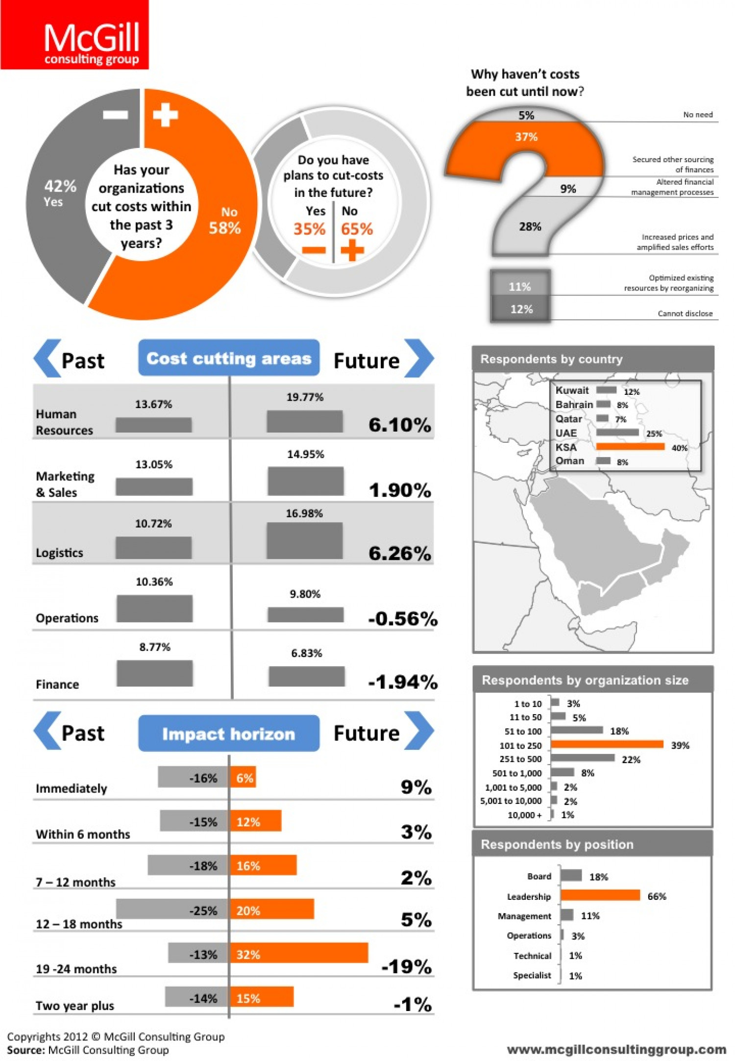 Cost Cutting in the GCC Infographic