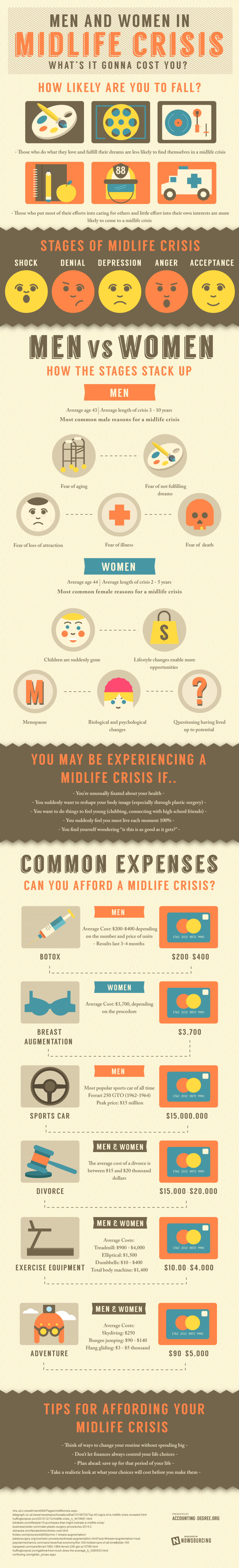 Cost of a Midlife Crisis Infographic