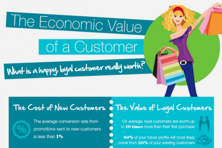 Cost of Acquiring New Customers vs. Retaining Infographic