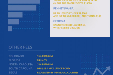 Cost of Bail Bonds Per State Infographic