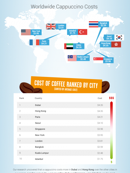 Cost of Coffee: U.S. and Worldwide Infographic