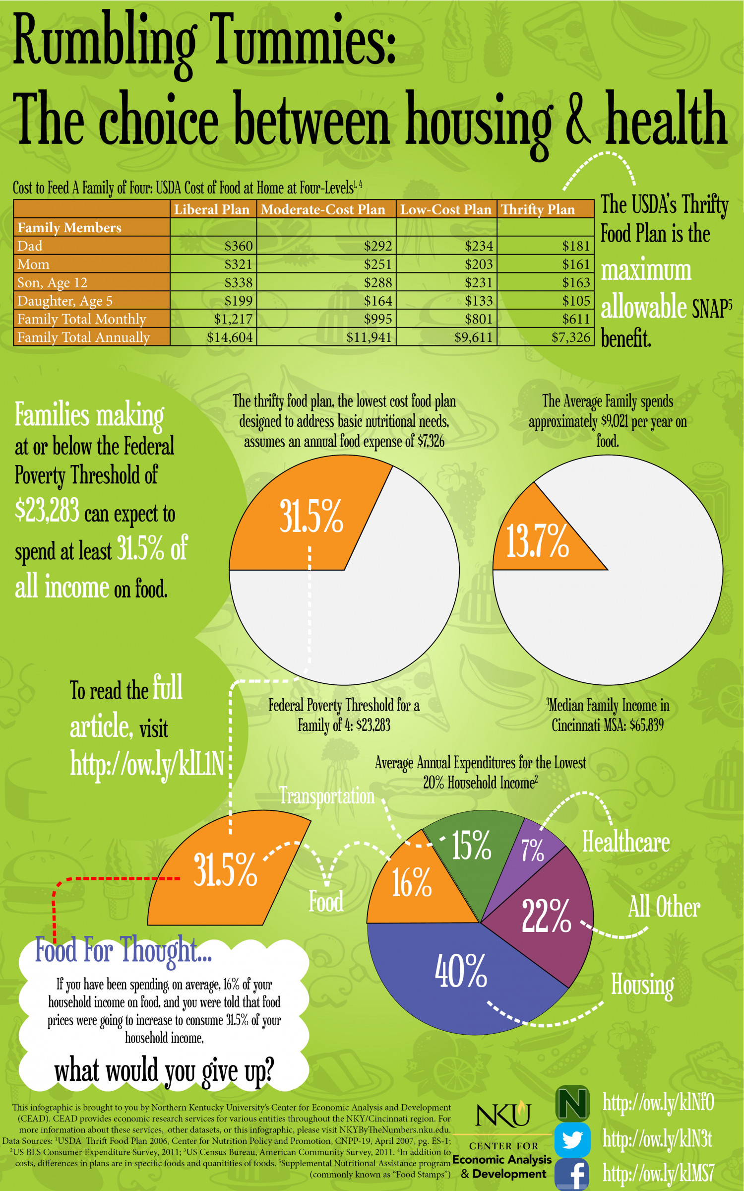 Cost of Feeding a Family of Four Infographic