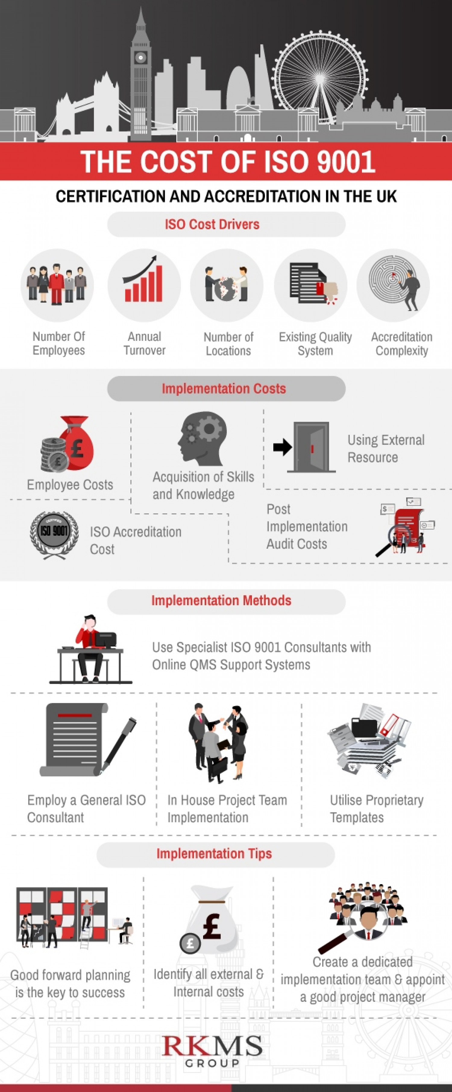 Cost Of ISO 9001 Accreditation Infographic