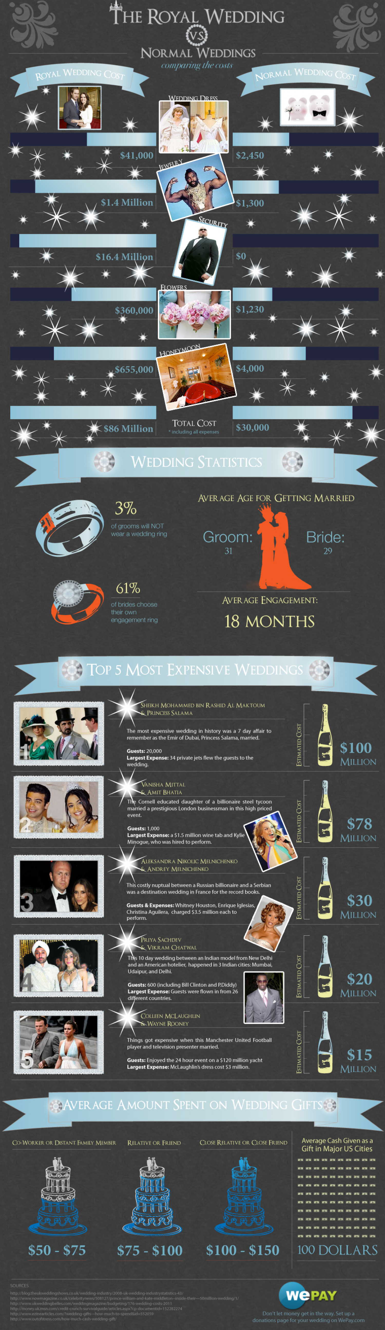 Cost of The Royal Wedding Vs. Your Wedding Infographic
