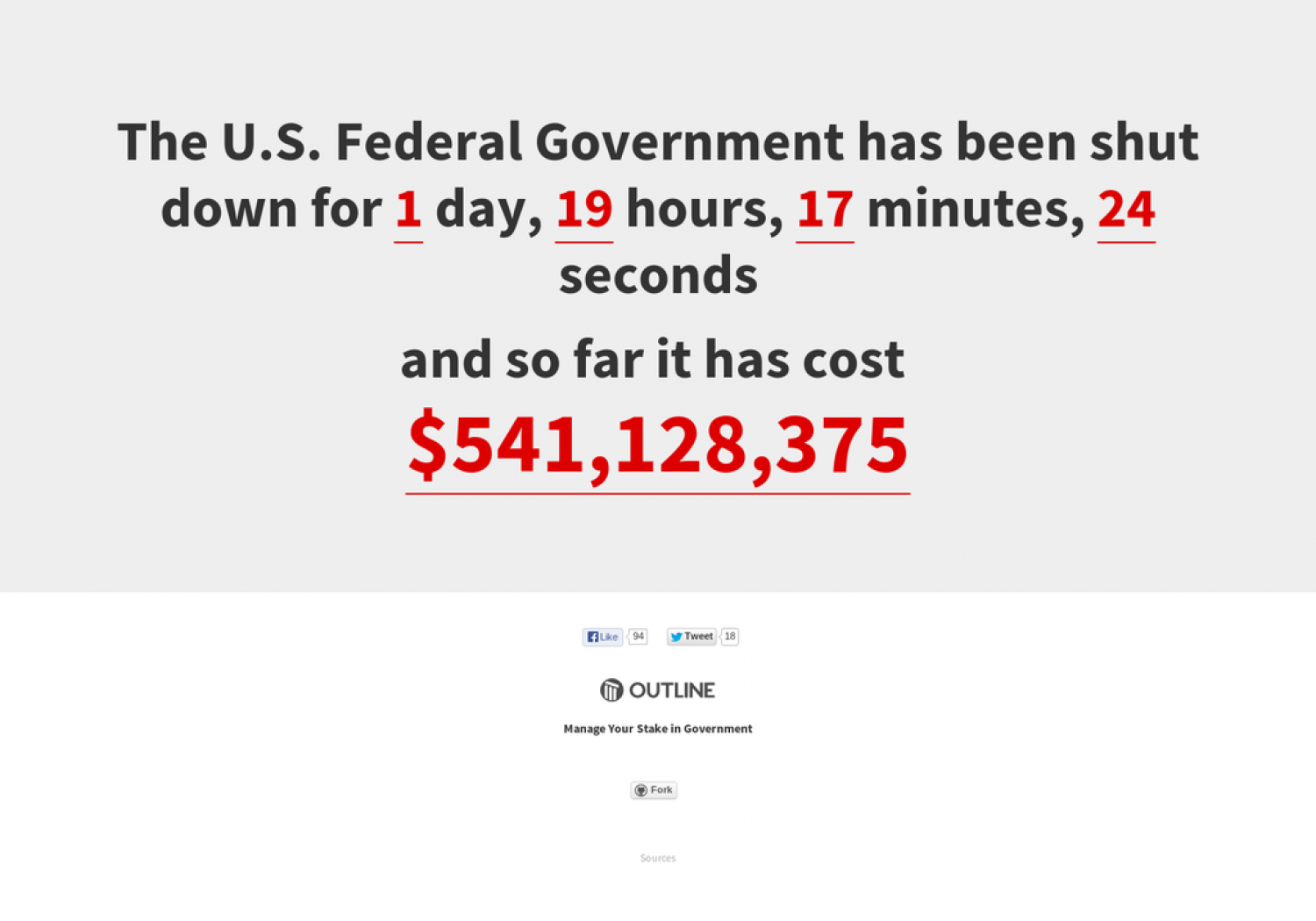 Cost of US Government Shutdown Infographic