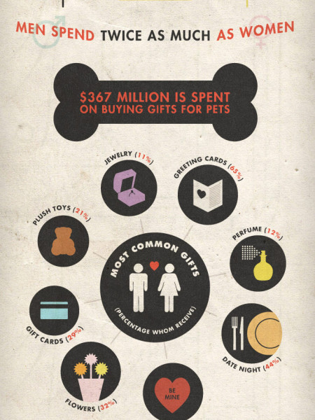 Cost of Valentine's Day  Infographic