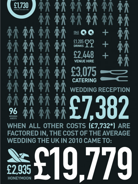 Cost of Wedding Infographic