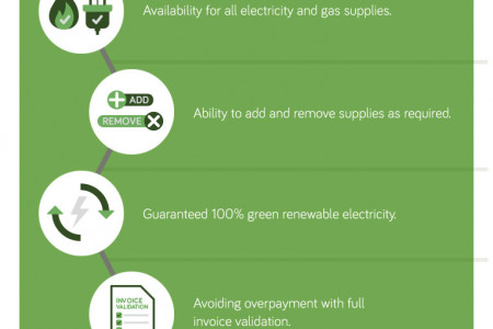 Cost Savings From Business Energy Basket Services Infographic