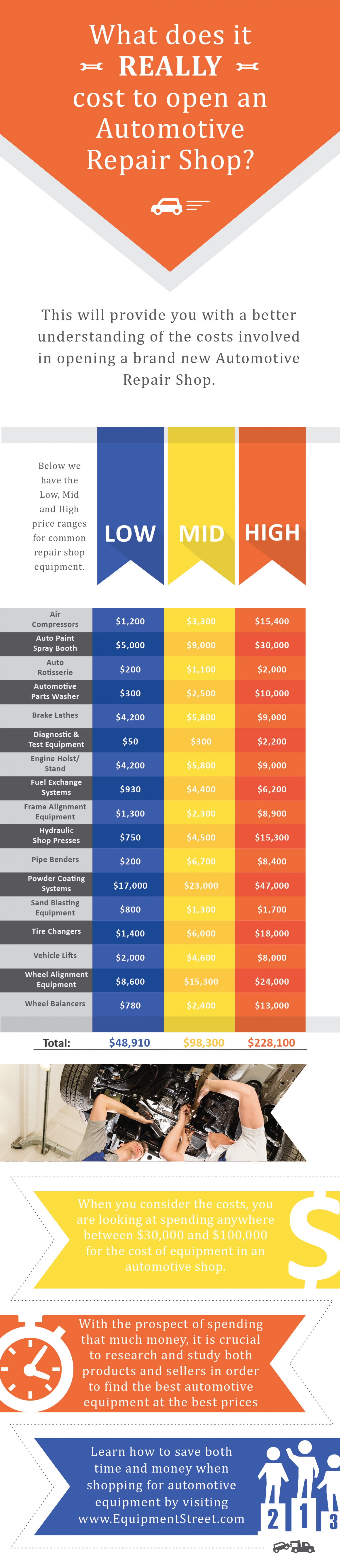 What Does it Really Cost to Start Up a Repair Shop? Infographic