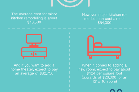 Costly Home Improvements Infographic