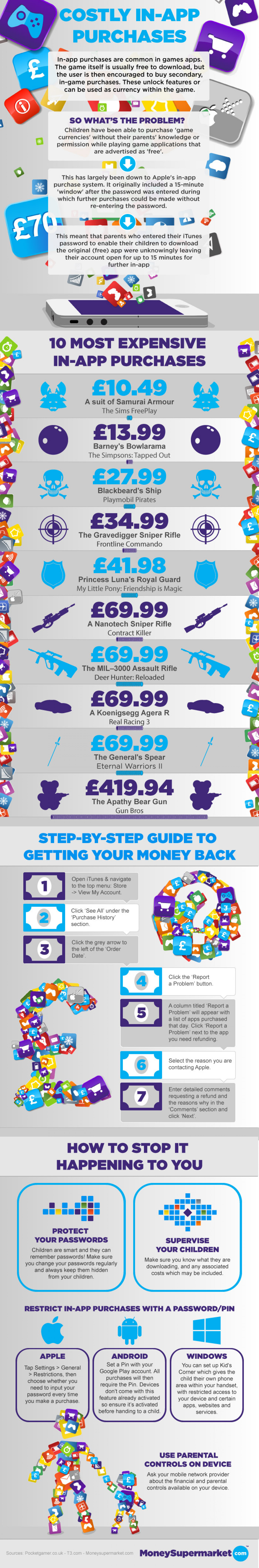 Costly In-App Purchases Infographic