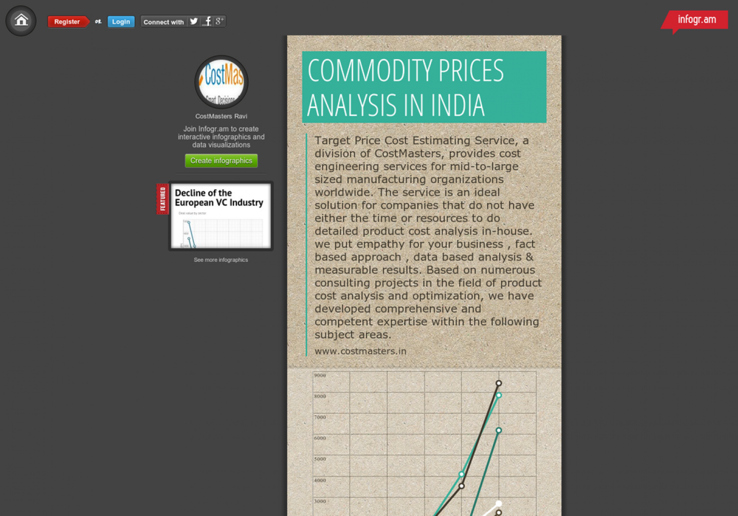 CostMasters Introduce to Commodity Prices India Infographic