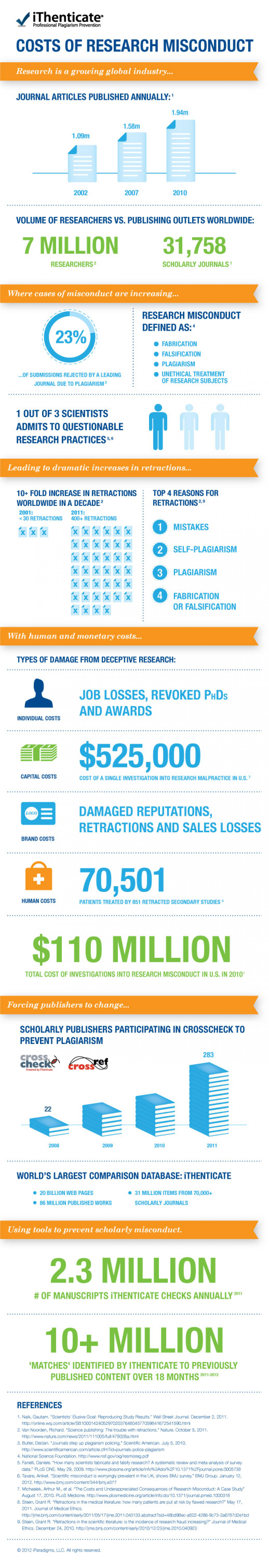 Costs of Research Misconduct Infographic