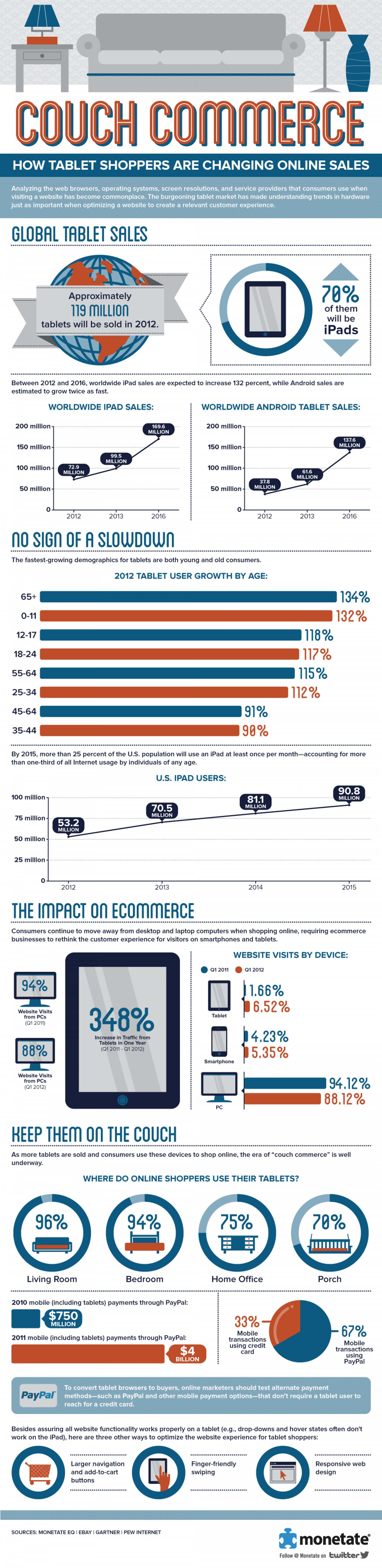 Couch Commerce: How Tablet Shoppers are Changing Online Sales Infographic