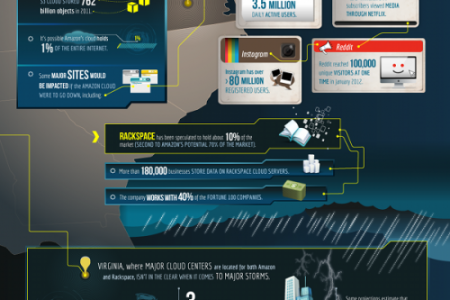 Could Extreme Weather Take Down the Internet? Infographic