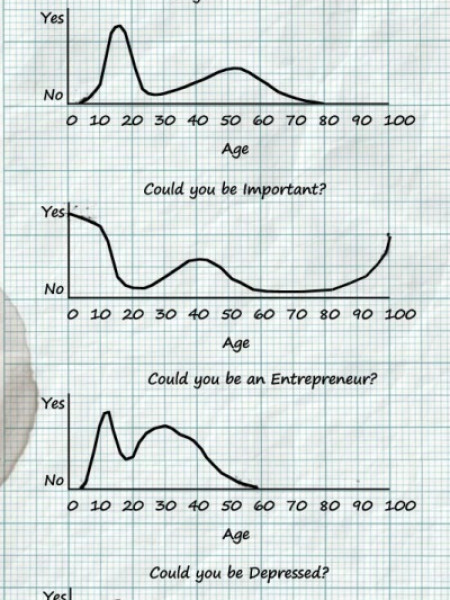 Could You Be a Failure? (and other charts by age) Infographic