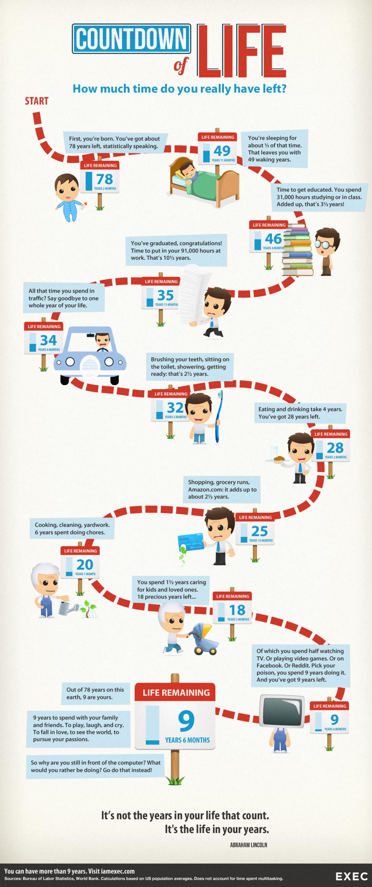Countdown of Life: How much time do you really have left? Infographic