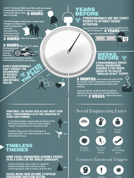 Countdown to System Infection Infographic