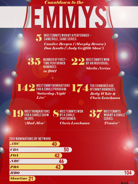 Countdown To The Emmys Infographic