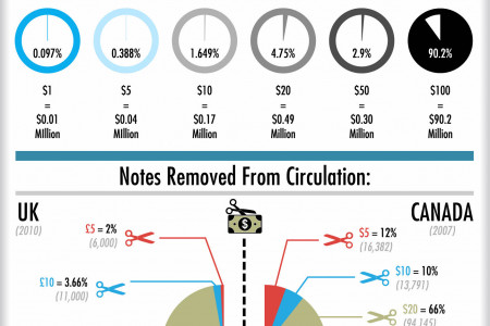 Counterfeit Currency: What is the Price of Free Money? Infographic