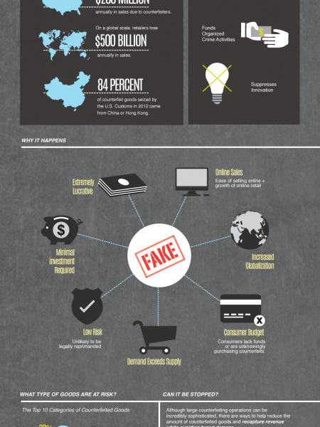 Counterfeiting Infographic