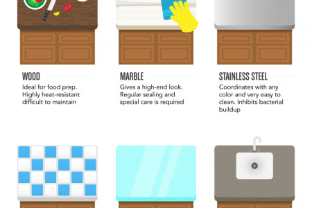 COUNTERTOP - Finishes & Edges Infographic