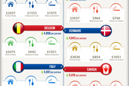 Countries that spend more than US Infographic