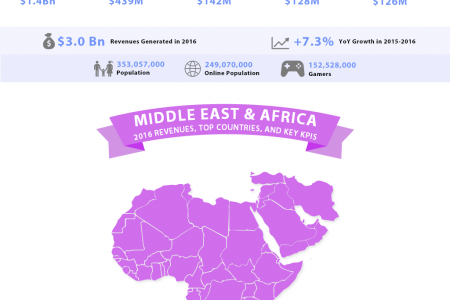 Country wise Game Revenu and KPIs For 2015-2016 Infographic