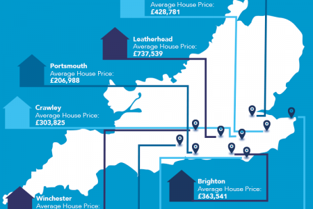 Countrywide House Prices Infographic