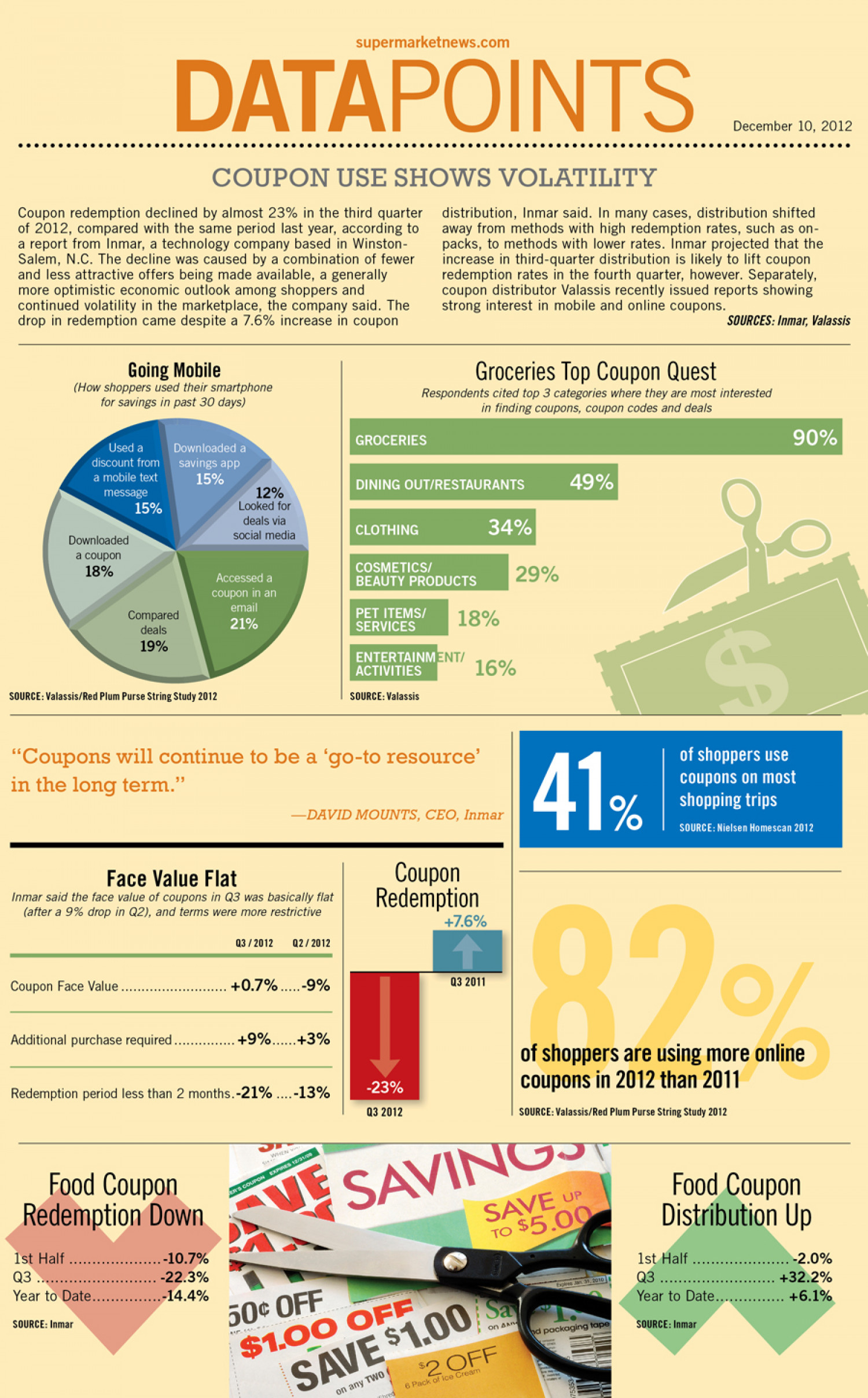 Coupon Use Shows Volatility Infographic