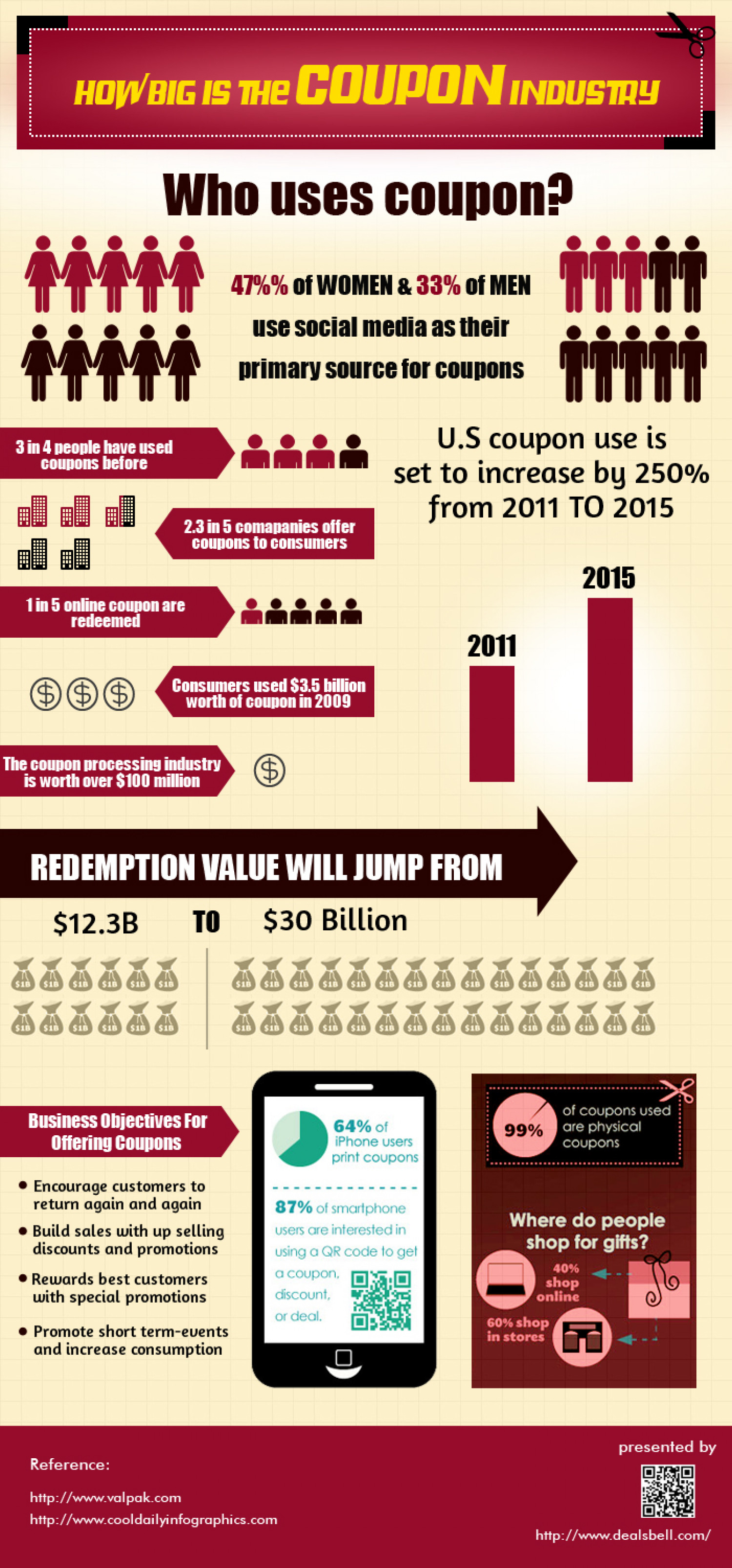 Coupons The New Marketing Strategy for Organizations Infographic