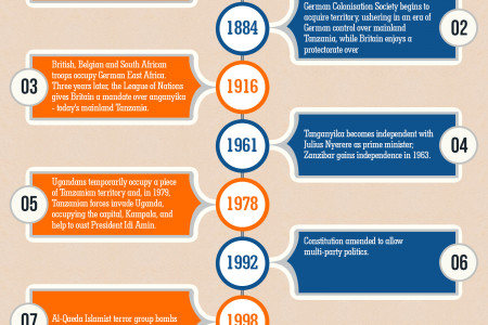 Course of Events and Important Key Dates in Tanzania's History  Infographic