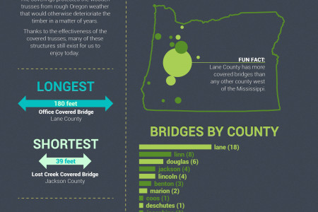 Covered Bridges of Oregon Infographic