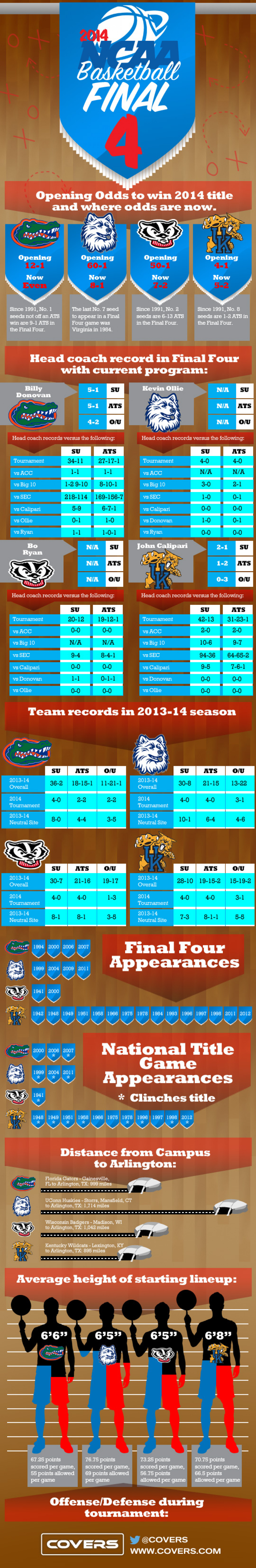 2014 NCAA Basketball Final 4 Infographic