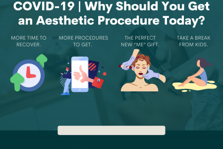 COVID-19 | Why Should You Get an Aesthetic Procedure Today? Infographic