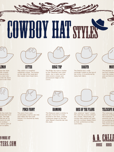 Cowboy Hat Styles Infographic