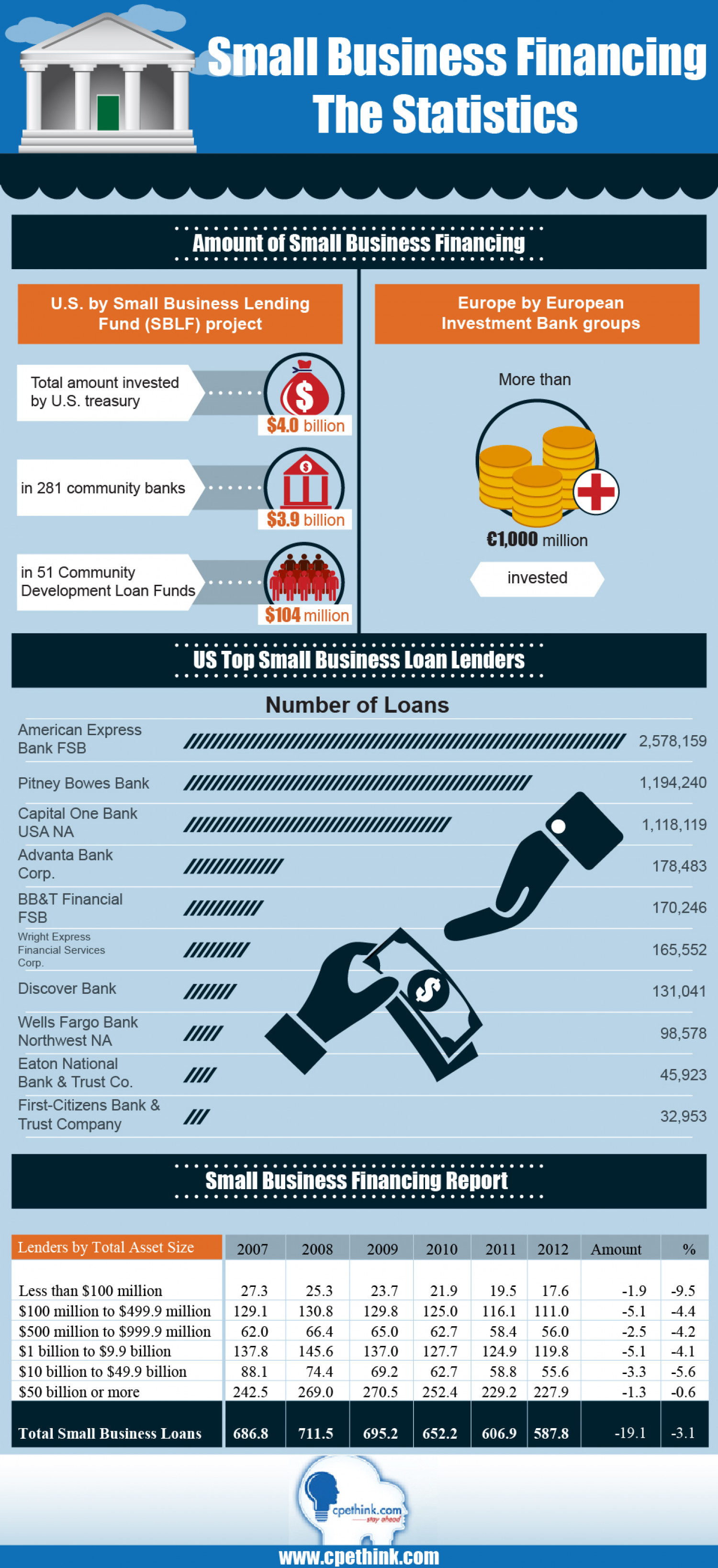 Small Business Financing The Statistics Infographic