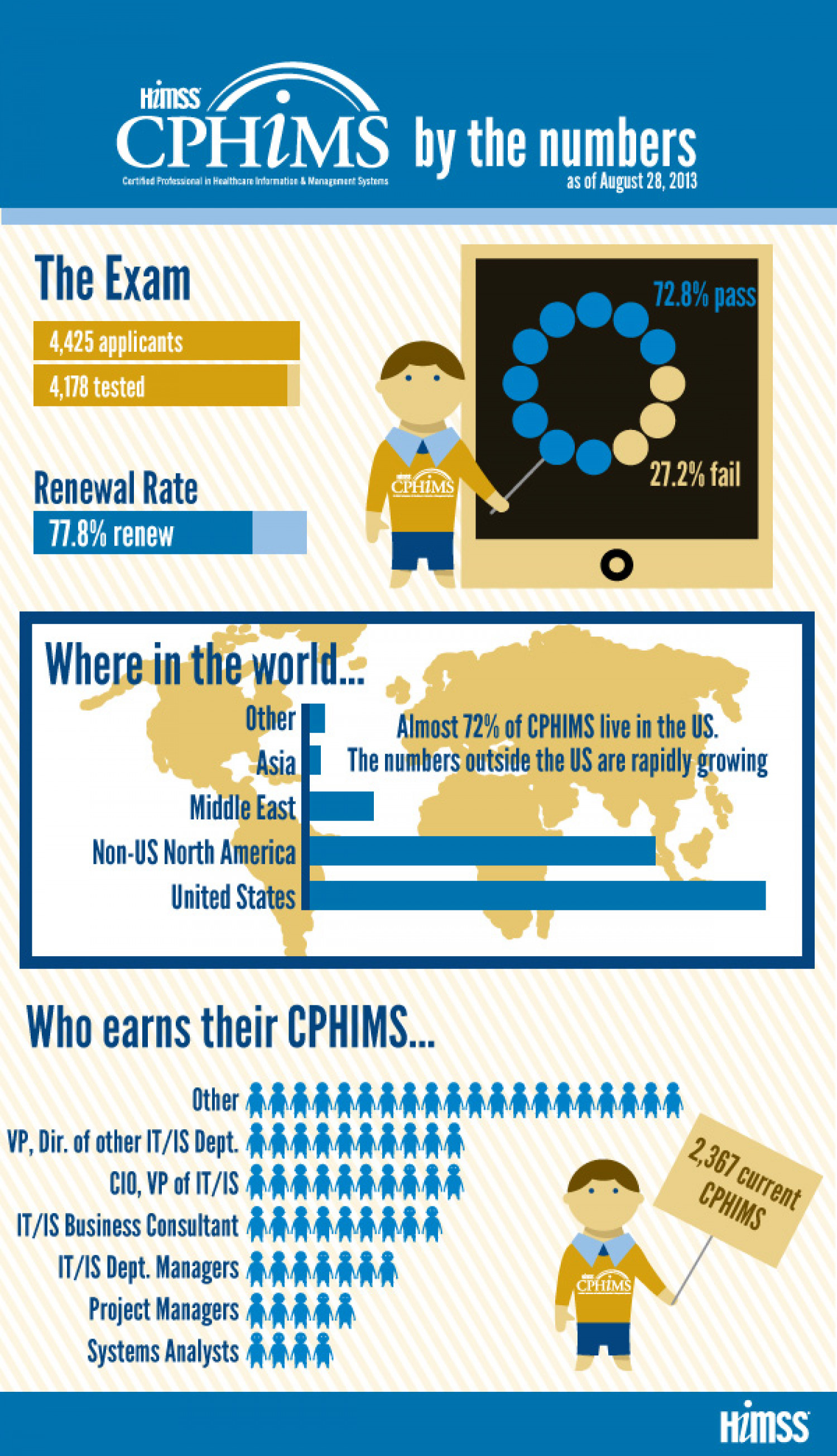 CPHIMS by the number Infographic