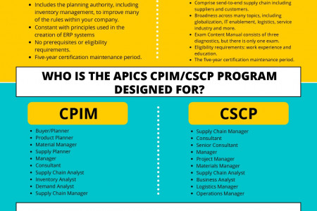 CPIM vs CSCP   Which is Better APICS Certification to Progress in Career? Infographic