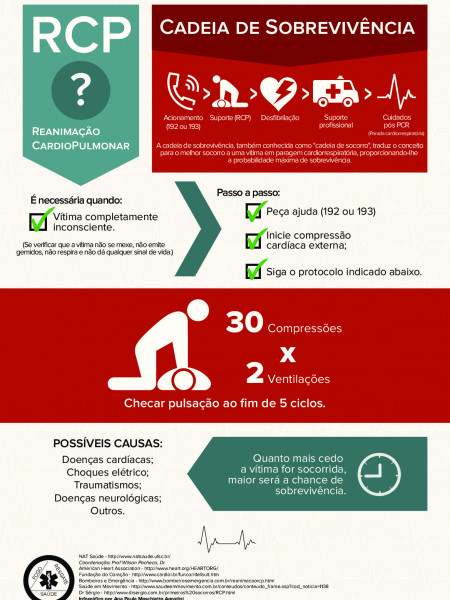 CPR and Survival Chain Infographic