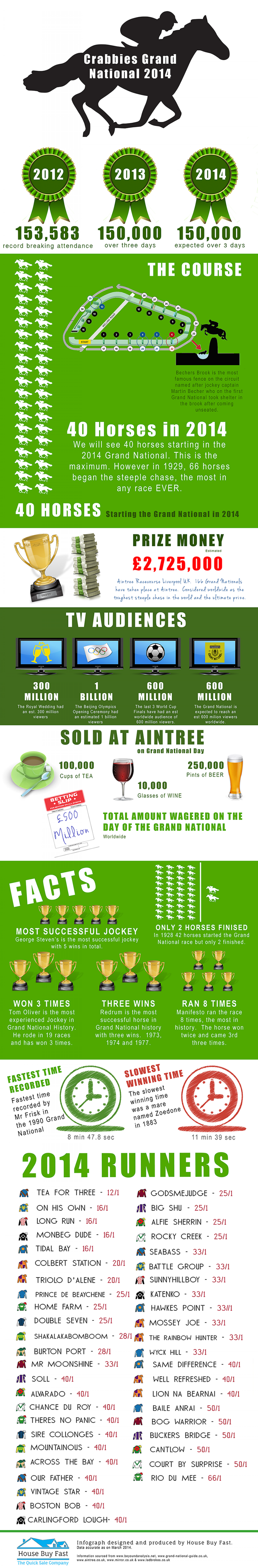 Crabbies Grand National 2014 Infographic