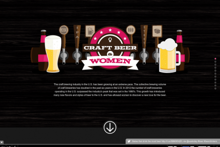 Craft Beer and Women Infographic