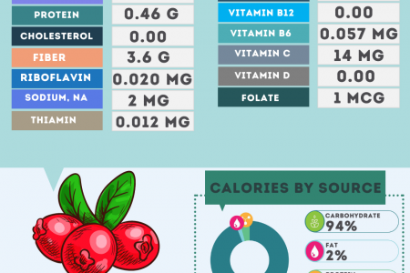 Cranberries nutrition facts Infographic