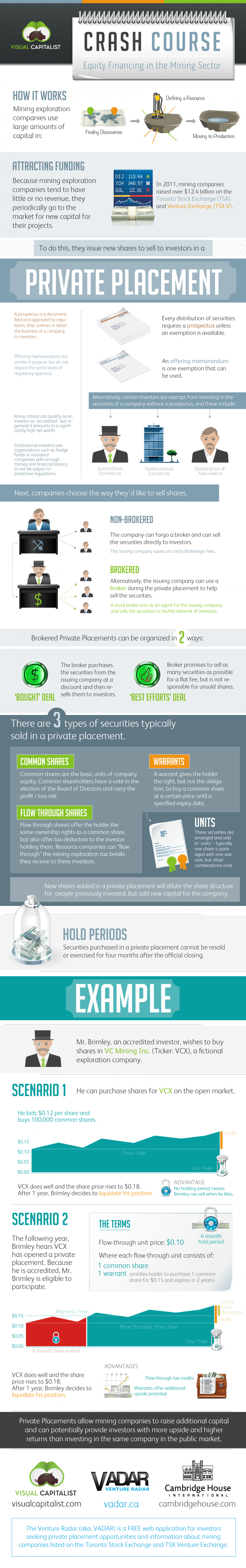 Crash Course: Equity Financing in the Mining Sector Infographic
