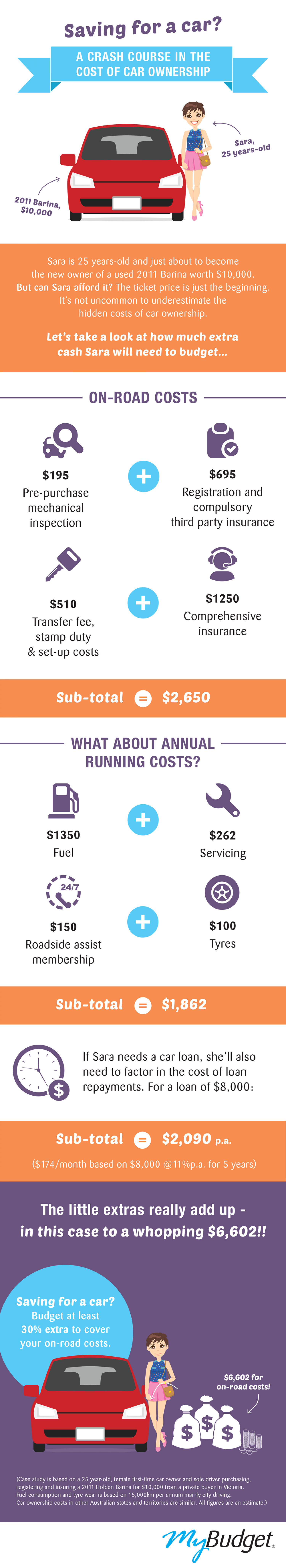 Crash Course in the Cost of Car Ownership Infographic